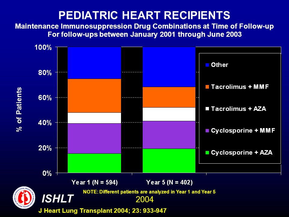 2004 ISHLT J Heart Lung Transplant 2004; 23: 933-947 PEDIATRIC HEART RECIPIENTS Maintenance Immunosuppression Drug Combinations at Time of Follow-up For follow-ups between January 2001 through June 2003 NOTE: Different patients are analyzed in Year 1 and Year 5