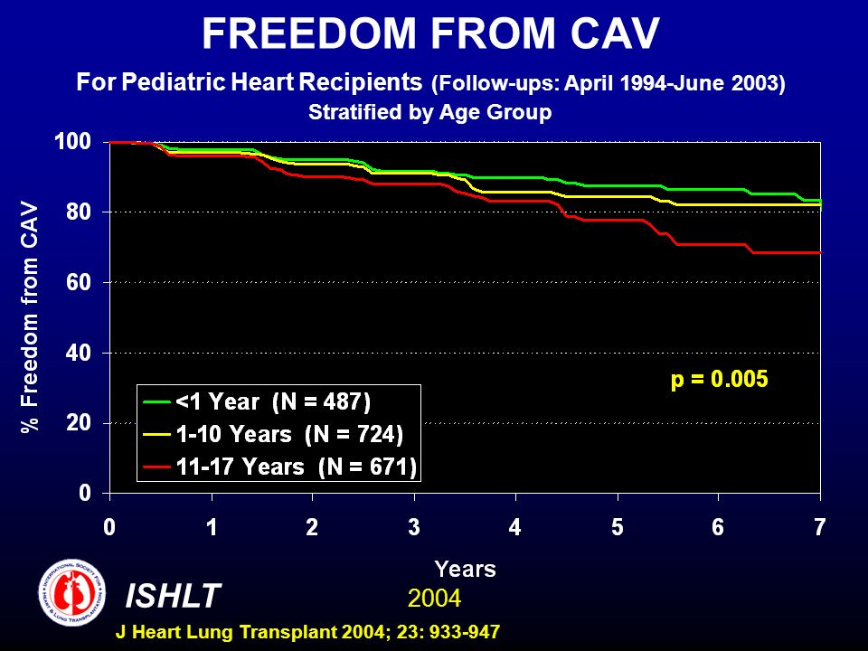 2004 ISHLT J Heart Lung Transplant 2004; 23: 933-947 FREEDOM FROM CAV For Pediatric Heart Recipients (Follow-ups: April 1994-June 2003) Stratified by Age Group