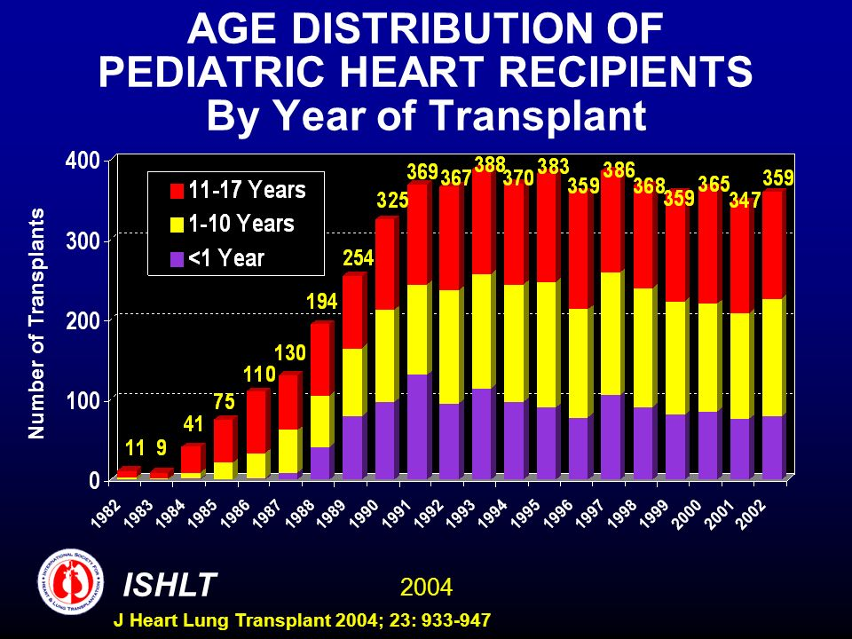 2004 ISHLT J Heart Lung Transplant 2004; 23: 933-947 AGE DISTRIBUTION OF PEDIATRIC HEART RECIPIENTS By Year of Transplant Number of Transplants