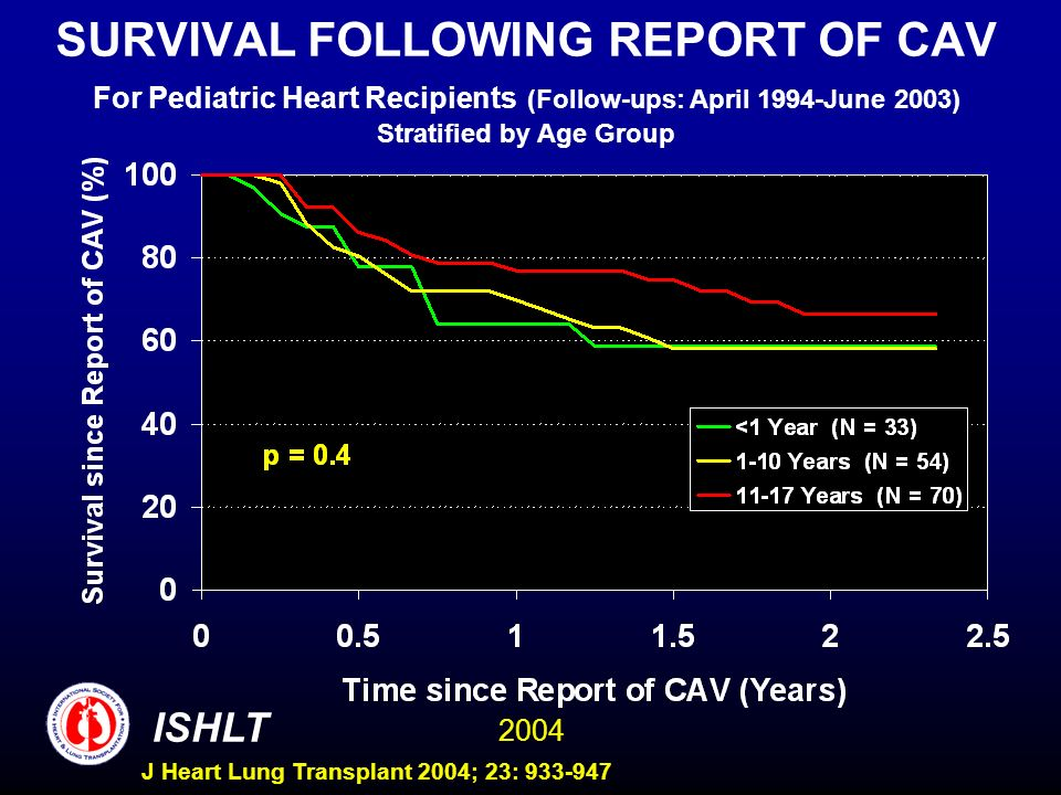 2004 ISHLT J Heart Lung Transplant 2004; 23: 933-947 SURVIVAL FOLLOWING REPORT OF CAV For Pediatric Heart Recipients (Follow-ups: April 1994-June 2003) Stratified by Age Group