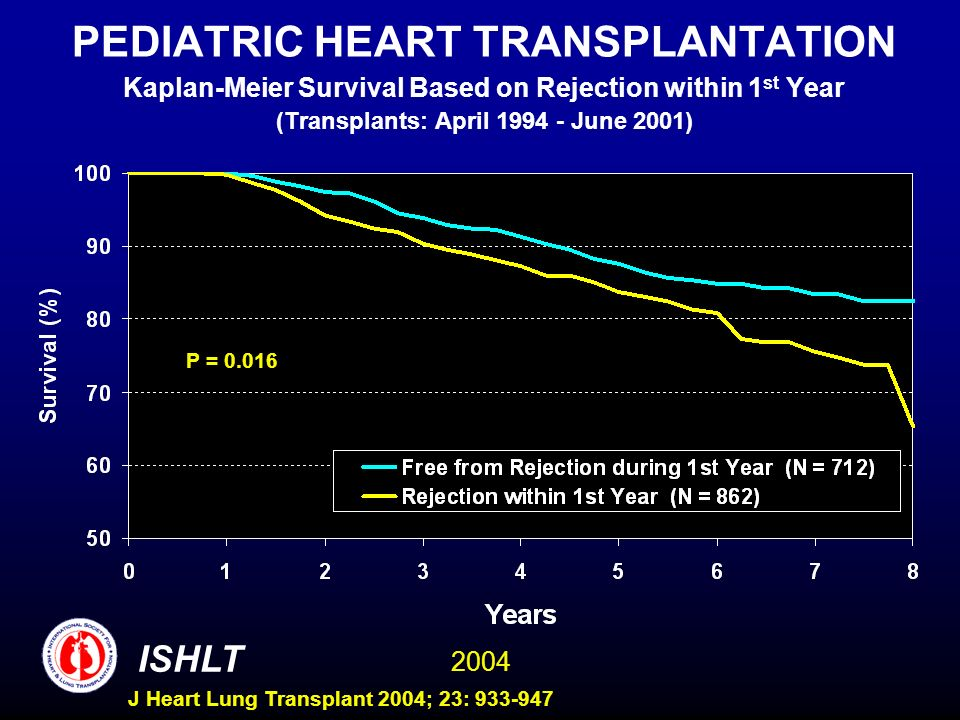 2004 ISHLT J Heart Lung Transplant 2004; 23: 933-947 PEDIATRIC HEART TRANSPLANTATION Kaplan-Meier Survival Based on Rejection within 1 st Year (Transplants: April 1994 - June 2001) P = 0.016