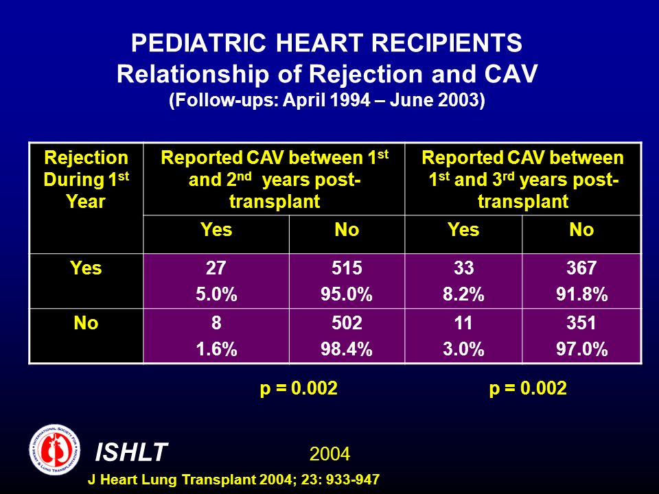 2004 ISHLT J Heart Lung Transplant 2004; 23: 933-947 PEDIATRIC HEART RECIPIENTS Relationship of Rejection and CAV (Follow-ups: April 1994 – June 2003) Rejection During 1 st Year Reported CAV between 1 st and 2 nd years post- transplant Reported CAV between 1 st and 3 rd years post- transplant YesNoYesNo Yes27 5.0% 515 95.0% 33 8.2% 367 91.8% No8 1.6% 502 98.4% 11 3.0% 351 97.0% p = 0.002