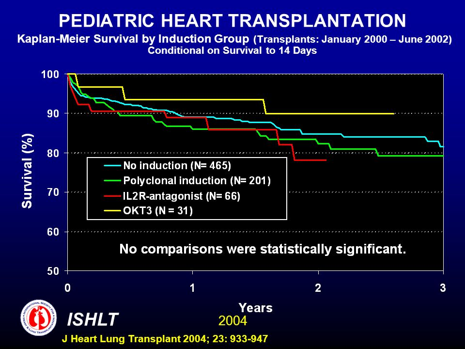 2004 ISHLT J Heart Lung Transplant 2004; 23: 933-947 PEDIATRIC HEART TRANSPLANTATION Kaplan-Meier Survival by Induction Group (Transplants: January 2000 – June 2002) Conditional on Survival to 14 Days