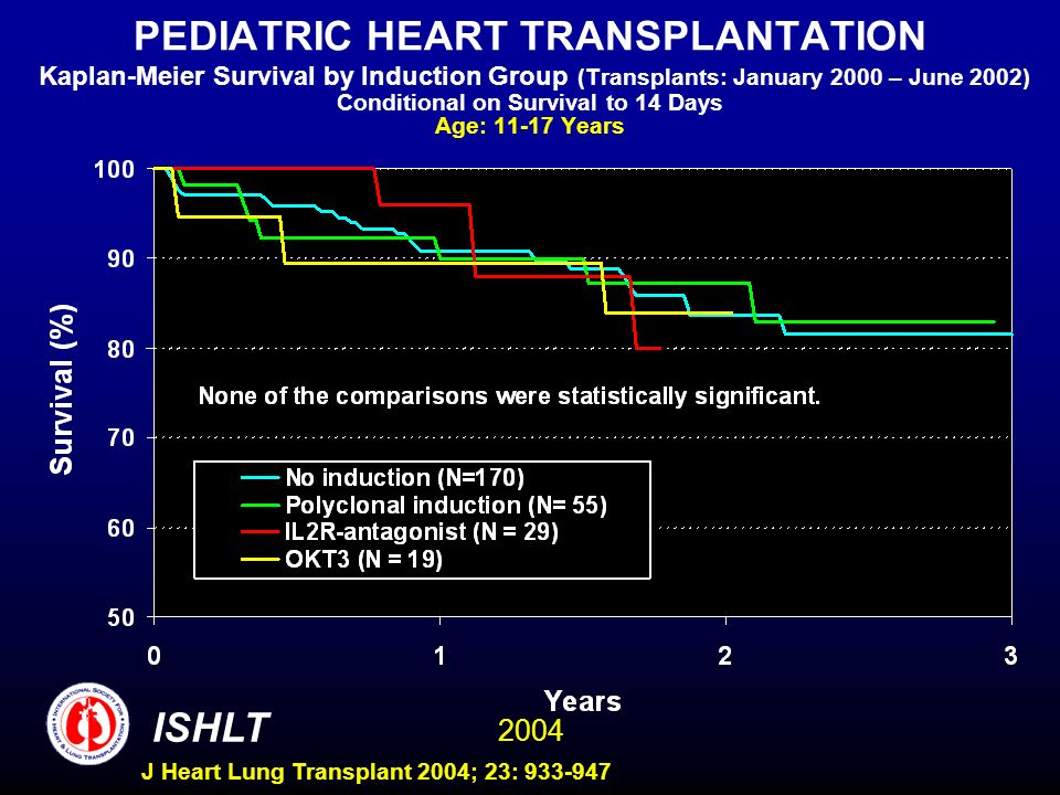 2004 ISHLT J Heart Lung Transplant 2004; 23: 933-947 PEDIATRIC HEART TRANSPLANTATION Kaplan-Meier Survival by Induction Group (Transplants: January 2000 – June 2002) Conditional on Survival to 14 Days Age: 11-17 Years