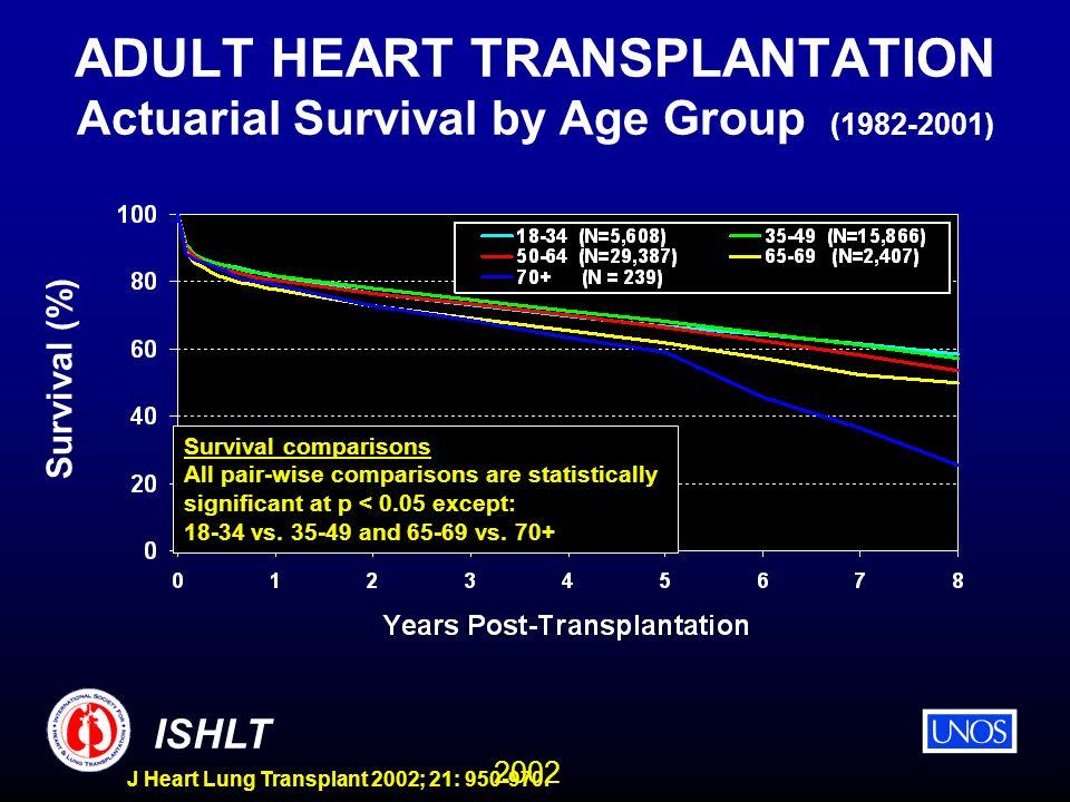 2002 ISHLT J Heart Lung Transplant 2002; 21: 950-970. ADULT HEART TRANSPLANTATION Actuarial Survival by Age Group (1982-2001) Survival (%) Survival co