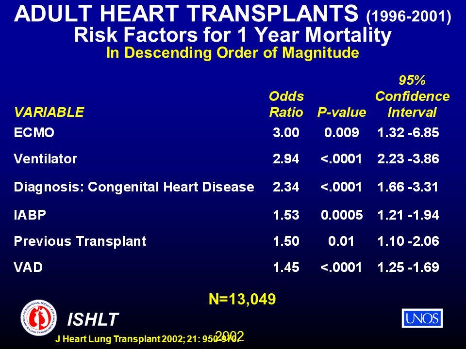 2002 ISHLT J Heart Lung Transplant 2002; 21: 950-970. ADULT HEART TRANSPLANTS (1996-2001) Risk Factors for 1 Year Mortality In Descending Order of Mag