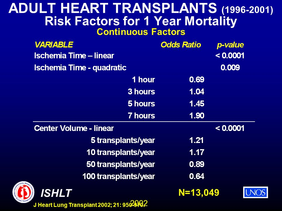 2002 ISHLT J Heart Lung Transplant 2002; 21: 950-970. ADULT HEART TRANSPLANTS (1996-2001) Risk Factors for 1 Year Mortality Continuous Factors N=13,04