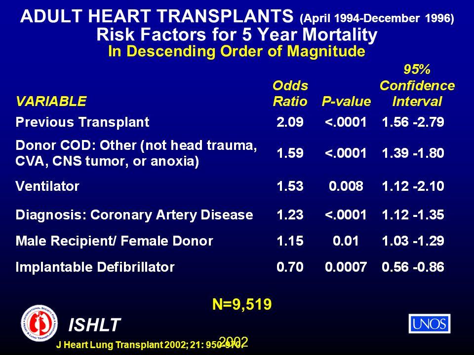 2002 ISHLT J Heart Lung Transplant 2002; 21: 950-970. ADULT HEART TRANSPLANTS (April 1994-December 1996) Risk Factors for 5 Year Mortality In Descendi