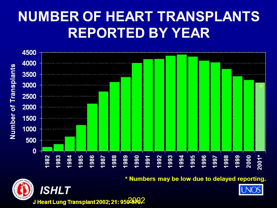 2002 ISHLT J Heart Lung Transplant 2002; 21: 950-970. NUMBER OF HEART TRANSPLANTS REPORTED BY YEAR * Numbers may be low due to delayed reporting. Numb