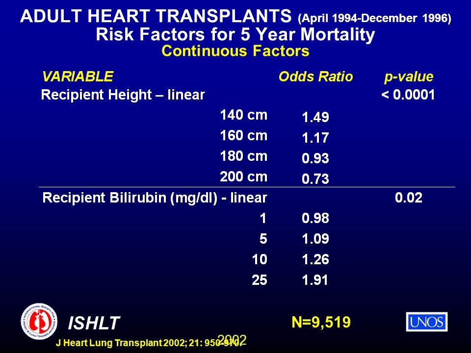 2002 ISHLT J Heart Lung Transplant 2002; 21: 950-970. ADULT HEART TRANSPLANTS (April 1994-December 1996) Risk Factors for 5 Year Mortality Continuous