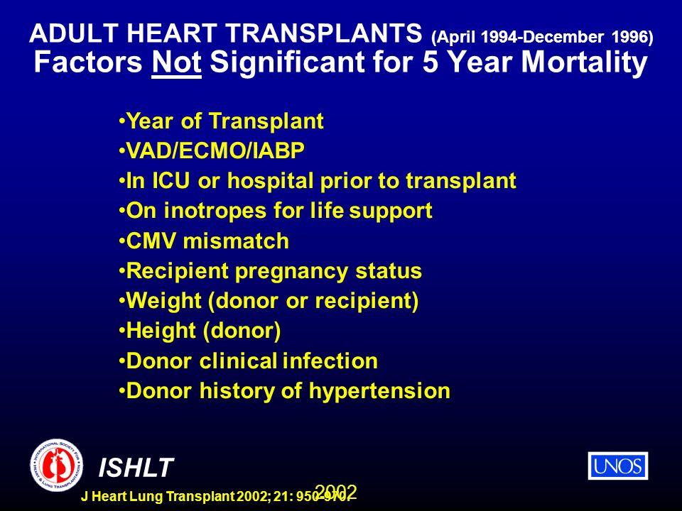 2002 ISHLT J Heart Lung Transplant 2002; 21: 950-970. ADULT HEART TRANSPLANTS (April 1994-December 1996) Factors Not Significant for 5 Year Mortality