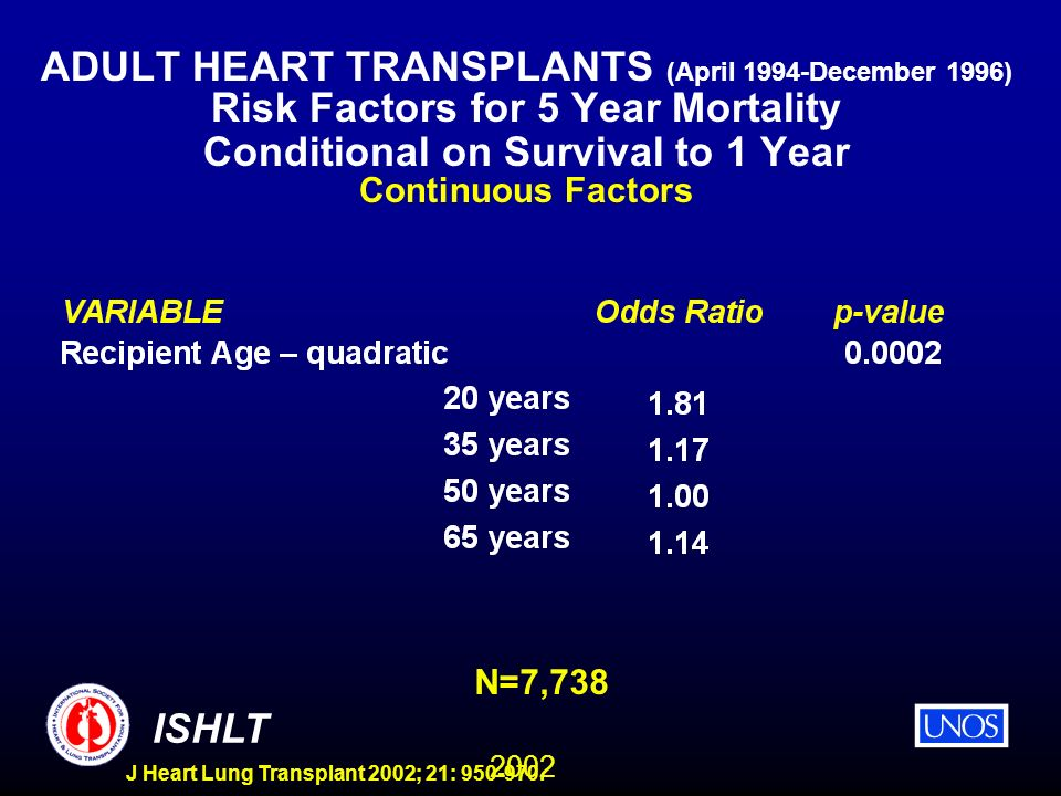2002 ISHLT J Heart Lung Transplant 2002; 21: 950-970. ADULT HEART TRANSPLANTS (April 1994-December 1996) Risk Factors for 5 Year Mortality Conditional