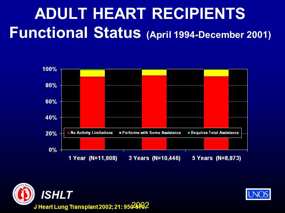 2002 ISHLT J Heart Lung Transplant 2002; 21: 950-970. ADULT HEART RECIPIENTS Functional Status (April 1994-December 2001)