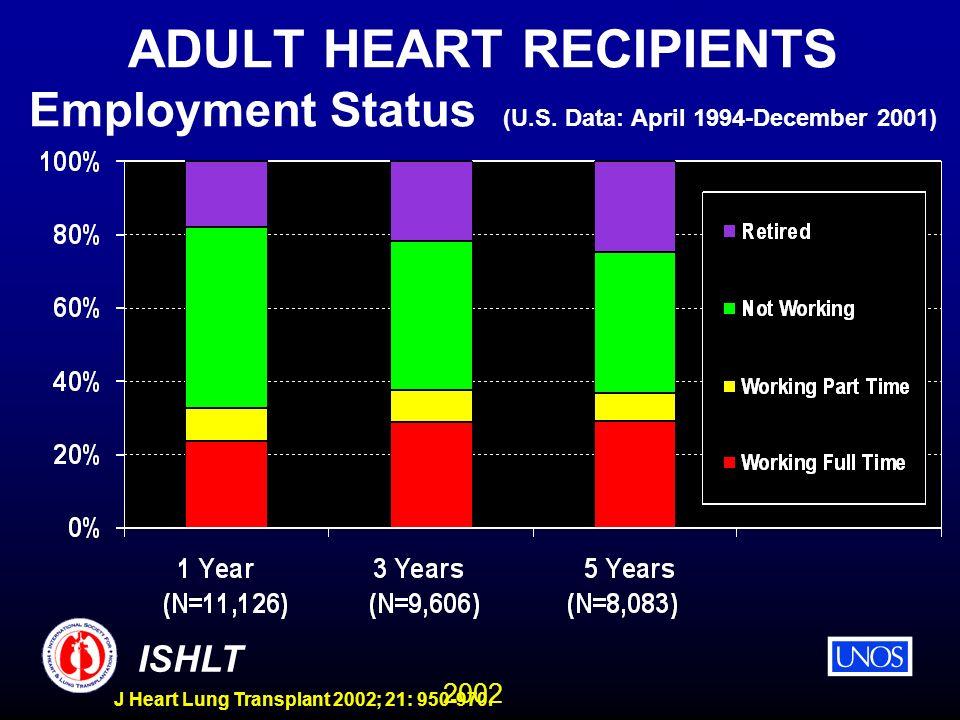 2002 ISHLT J Heart Lung Transplant 2002; 21: 950-970. ADULT HEART RECIPIENTS Employment Status (U.S. Data: April 1994-December 2001)