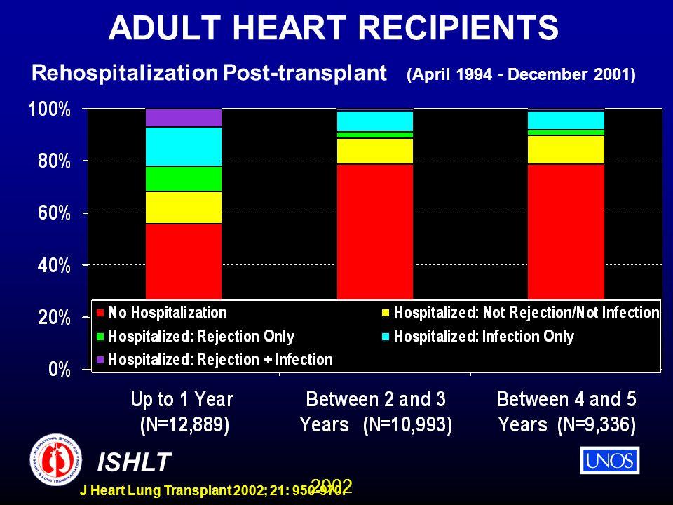 2002 ISHLT J Heart Lung Transplant 2002; 21: 950-970. ADULT HEART RECIPIENTS Rehospitalization Post-transplant (April 1994 - December 2001)