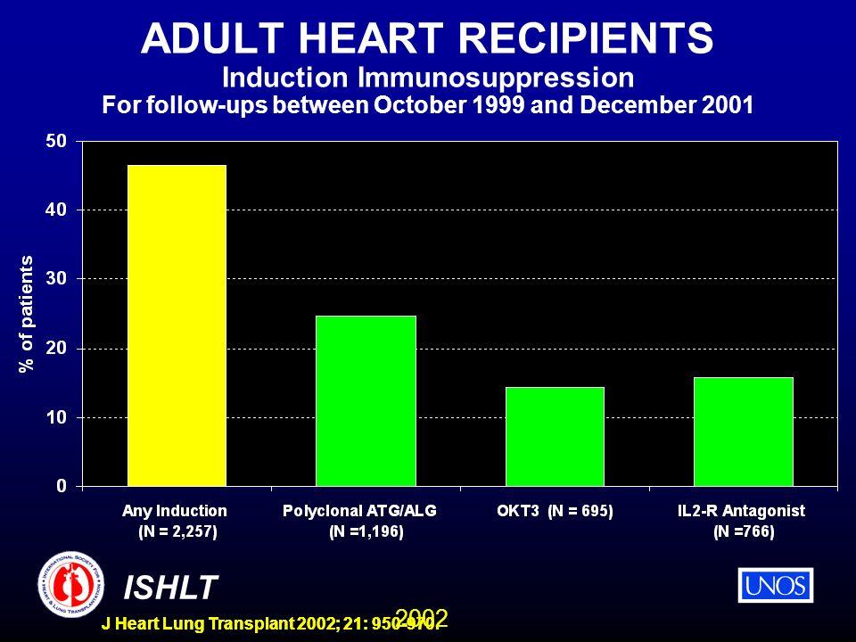 2002 ISHLT J Heart Lung Transplant 2002; 21: 950-970. ADULT HEART RECIPIENTS Induction Immunosuppression For follow-ups between October 1999 and Decem