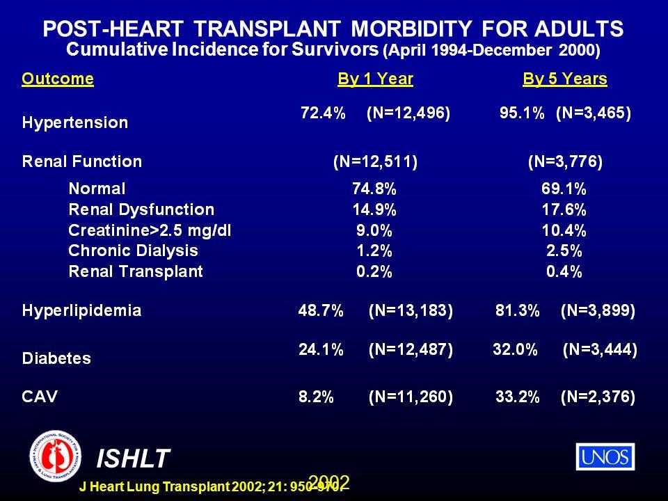 2002 ISHLT J Heart Lung Transplant 2002; 21: 950-970. POST-HEART TRANSPLANT MORBIDITY FOR ADULTS Cumulative Incidence for Survivors (April 1994-Decemb