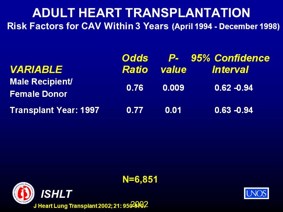 2002 ISHLT J Heart Lung Transplant 2002; 21: 950-970. ADULT HEART TRANSPLANTATION Risk Factors for CAV Within 3 Years (April 1994 - December 1998) N=6