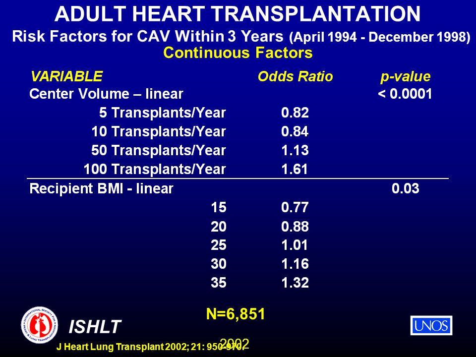2002 ISHLT J Heart Lung Transplant 2002; 21: 950-970. ADULT HEART TRANSPLANTATION Risk Factors for CAV Within 3 Years (April 1994 - December 1998) Con