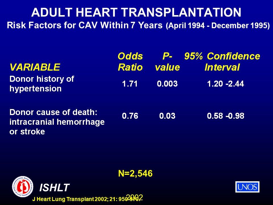 2002 ISHLT J Heart Lung Transplant 2002; 21: 950-970. ADULT HEART TRANSPLANTATION Risk Factors for CAV Within 7 Years (April 1994 - December 1995) N=2