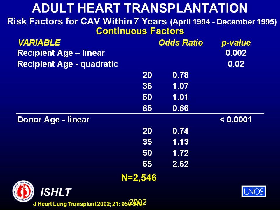 2002 ISHLT J Heart Lung Transplant 2002; 21: 950-970. ADULT HEART TRANSPLANTATION Risk Factors for CAV Within 7 Years (April 1994 - December 1995) Con