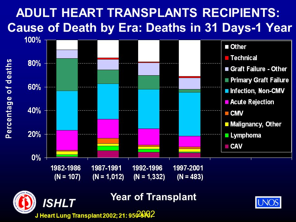 2002 ISHLT J Heart Lung Transplant 2002; 21: 950-970. ADULT HEART TRANSPLANTS RECIPIENTS: Cause of Death by Era: Deaths in 31 Days-1 Year Year of Tran