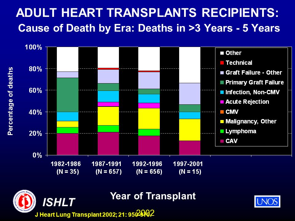 2002 ISHLT J Heart Lung Transplant 2002; 21: 950-970. ADULT HEART TRANSPLANTS RECIPIENTS: Cause of Death by Era: Deaths in >3 Years - 5 Years Year of