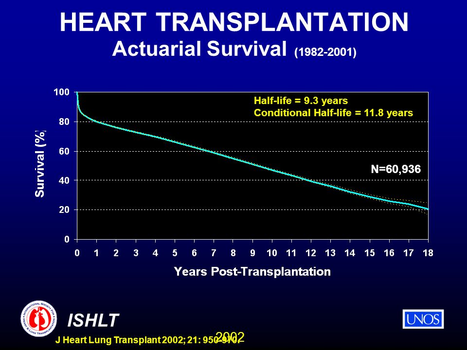 2002 ISHLT J Heart Lung Transplant 2002; 21: 950-970. HEART TRANSPLANTATION Actuarial Survival (1982-2001) N=60,936 Half-life = 9.3 years Conditional