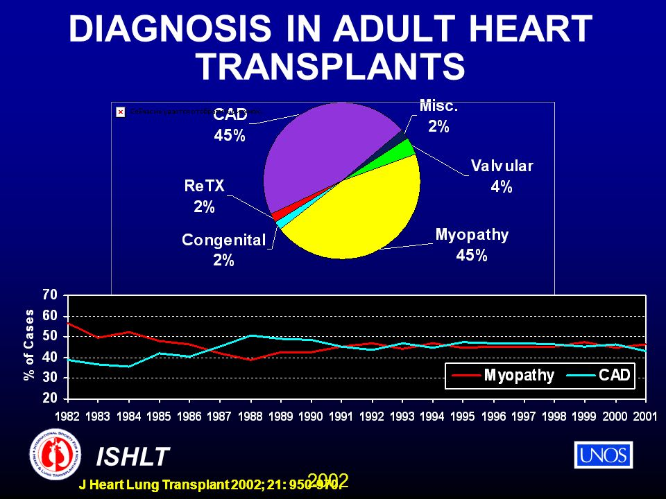 2002 ISHLT J Heart Lung Transplant 2002; 21: 950-970. DIAGNOSIS IN ADULT HEART TRANSPLANTS