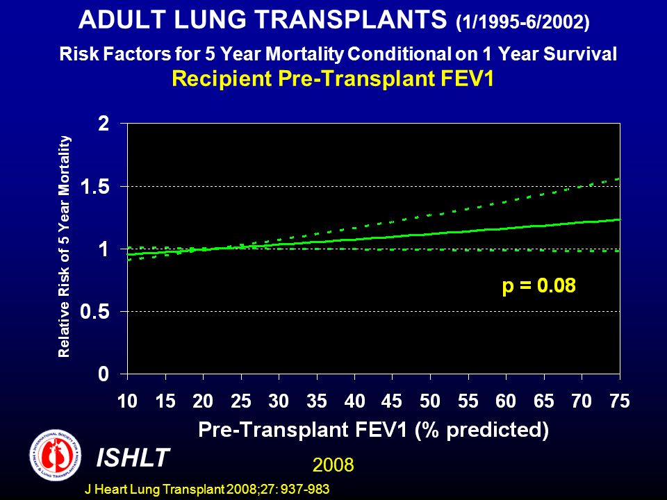 ADULT LUNG TRANSPLANTS (1/1995-6/2002) Risk Factors for 5 Year Mortality Conditional on 1 Year Survival Recipient Pre-Transplant FEV1 ISHLT 2008 J Heart Lung Transplant 2008;27: 937-983