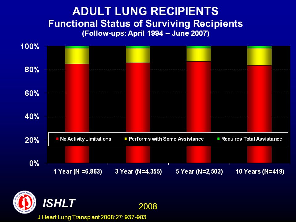 ADULT LUNG RECIPIENTS Functional Status of Surviving Recipients (Follow-ups: April 1994 – June 2007) ISHLT 2008 J Heart Lung Transplant 2008;27: 937-983