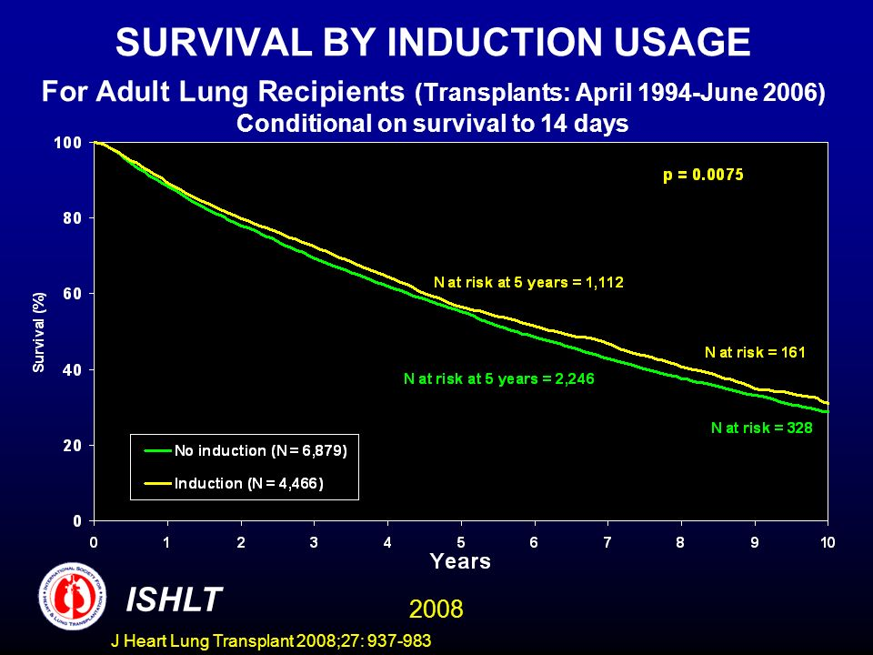 SURVIVAL BY INDUCTION USAGE For Adult Lung Recipients (Transplants: April 1994-June 2006) Conditional on survival to 14 days ISHLT 2008 J Heart Lung Transplant 2008;27: 937-983