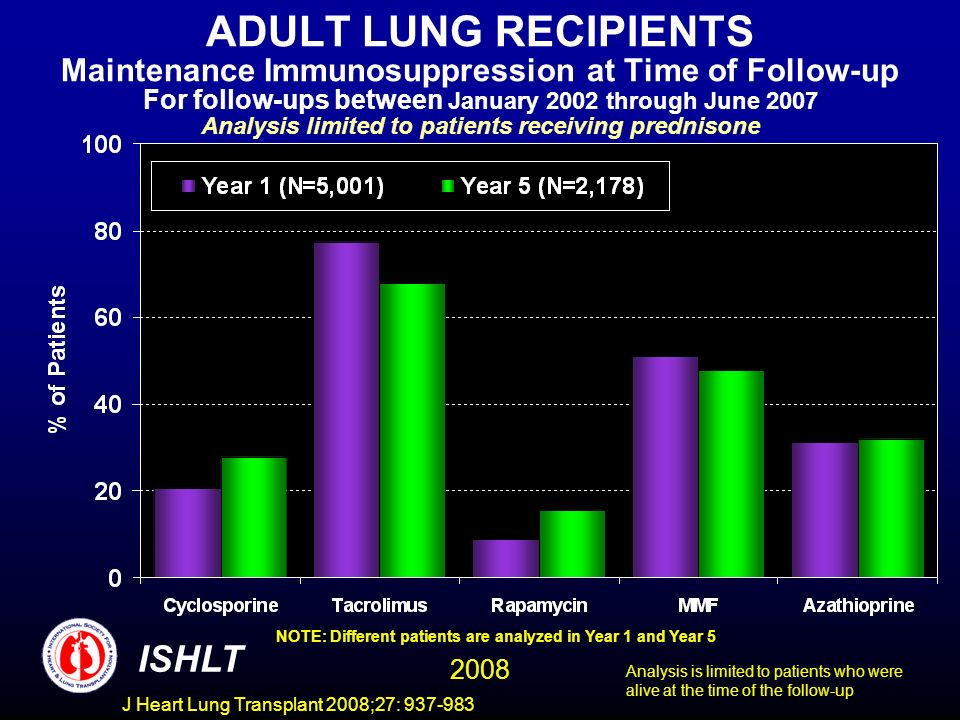 ADULT LUNG RECIPIENTS Maintenance Immunosuppression at Time of Follow-up For follow-ups between January 2002 through June 2007 Analysis limited to patients receiving prednisone NOTE: Different patients are analyzed in Year 1 and Year 5 ISHLT 2008 Analysis is limited to patients who were alive at the time of the follow-up J Heart Lung Transplant 2008;27: 937-983