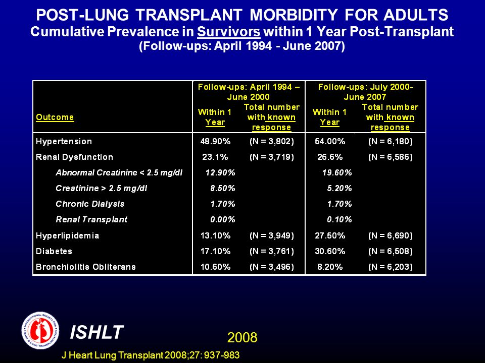 POST-LUNG TRANSPLANT MORBIDITY FOR ADULTS Cumulative Prevalence in Survivors within 1 Year Post-Transplant (Follow-ups: April 1994 - June 2007) ISHLT 2008 J Heart Lung Transplant 2008;27: 937-983