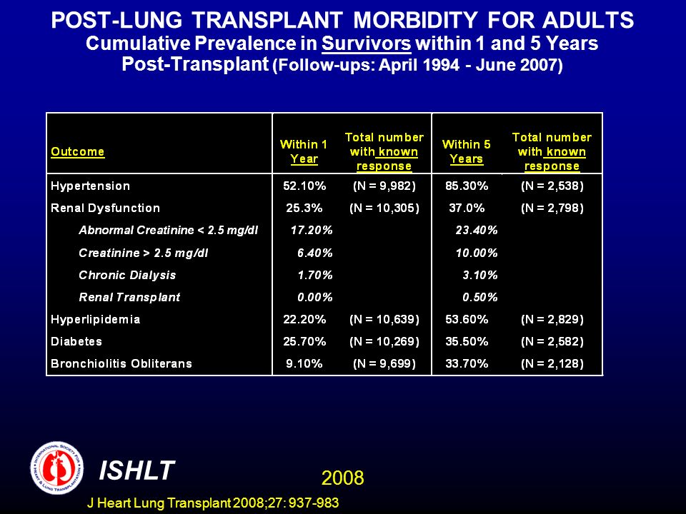 POST-LUNG TRANSPLANT MORBIDITY FOR ADULTS Cumulative Prevalence in Survivors within 1 and 5 Years Post-Transplant (Follow-ups: April 1994 - June 2007) ISHLT 2008 J Heart Lung Transplant 2008;27: 937-983