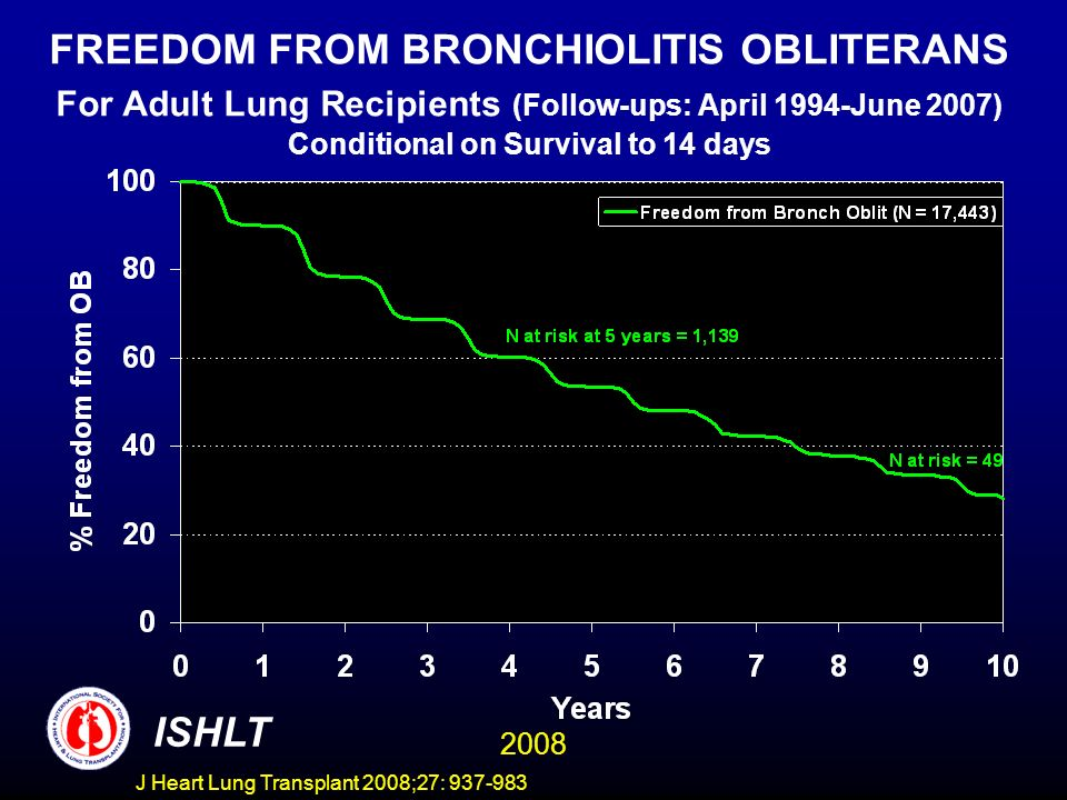FREEDOM FROM BRONCHIOLITIS OBLITERANS For Adult Lung Recipients (Follow-ups: April 1994-June 2007) Conditional on Survival to 14 days ISHLT 2008 J Heart Lung Transplant 2008;27: 937-983