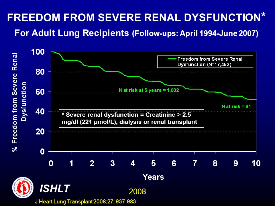 FREEDOM FROM SEVERE RENAL DYSFUNCTION * For Adult Lung Recipients (Follow-ups: April 1994-June 2007) * Severe renal dysfunction = Creatinine > 2.5 mg/dl (221 μmol/L), dialysis or renal transplant ISHLT 2008 J Heart Lung Transplant 2008;27: 937-983