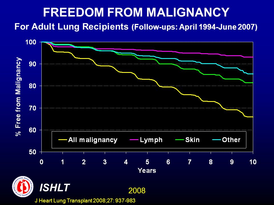 FREEDOM FROM MALIGNANCY For Adult Lung Recipients (Follow-ups: April 1994-June 2007) ISHLT 2008 J Heart Lung Transplant 2008;27: 937-983