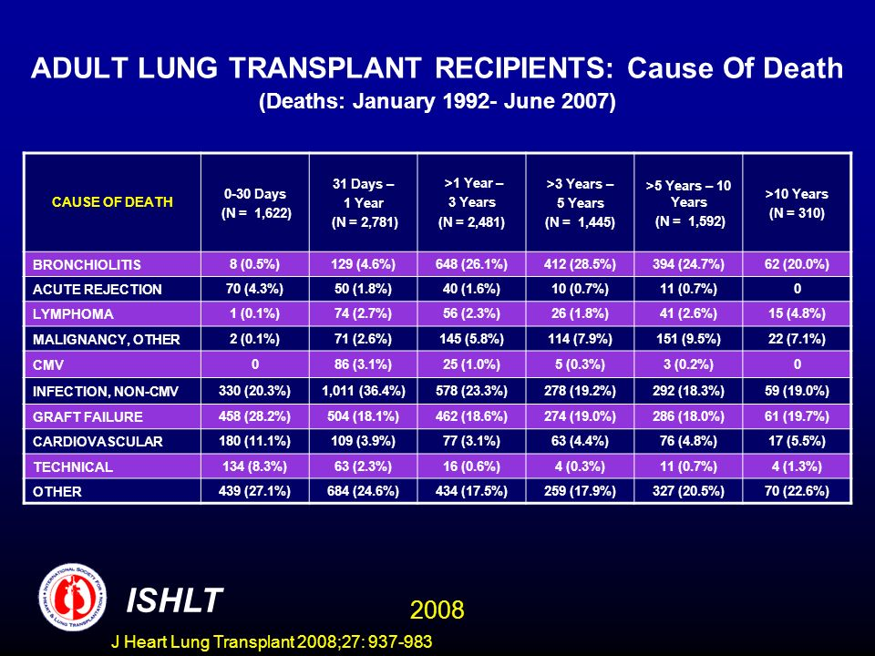 ADULT LUNG TRANSPLANT RECIPIENTS: Cause Of Death (Deaths: January 1992- June 2007) CAUSE OF DEATH 0-30 Days (N = 1,622) 31 Days – 1 Year (N = 2,781) >1 Year – 3 Years (N = 2,481) >3 Years – 5 Years (N = 1,445) >5 Years – 10 Years (N = 1,592) >10 Years (N = 310) BRONCHIOLITIS8 (0.5%)129 (4.6%)648 (26.1%)412 (28.5%)394 (24.7%)62 (20.0%) ACUTE REJECTION70 (4.3%)50 (1.8%)40 (1.6%)10 (0.7%)11 (0.7%)0 LYMPHOMA1 (0.1%)74 (2.7%)56 (2.3%)26 (1.8%)41 (2.6%)15 (4.8%) MALIGNANCY, OTHER2 (0.1%)71 (2.6%)145 (5.8%)114 (7.9%)151 (9.5%)22 (7.1%) CMV086 (3.1%)25 (1.0%)5 (0.3%)3 (0.2%)0 INFECTION, NON-CMV330 (20.3%)1,011 (36.4%)578 (23.3%)278 (19.2%)292 (18.3%)59 (19.0%) GRAFT FAILURE458 (28.2%)504 (18.1%)462 (18.6%)274 (19.0%)286 (18.0%)61 (19.7%) CARDIOVASCULAR180 (11.1%)109 (3.9%)77 (3.1%)63 (4.4%)76 (4.8%)17 (5.5%) TECHNICAL134 (8.3%)63 (2.3%)16 (0.6%)4 (0.3%)11 (0.7%)4 (1.3%) OTHER439 (27.1%)684 (24.6%)434 (17.5%)259 (17.9%)327 (20.5%)70 (22.6%) ISHLT 2008 J Heart Lung Transplant 2008;27: 937-983