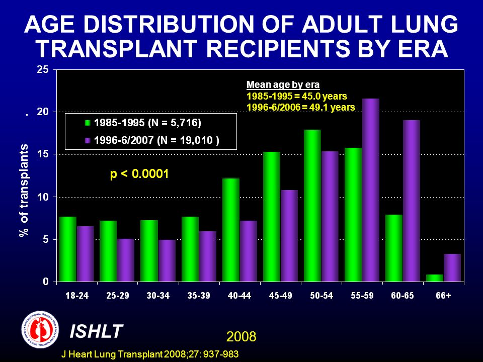 AGE DISTRIBUTION OF ADULT LUNG TRANSPLANT RECIPIENTS BY ERA ISHLT 2008 Mean age by era 1985-1995 = 45.0 years 1996-6/2006 = 49.1 years J Heart Lung Transplant 2008;27: 937-983