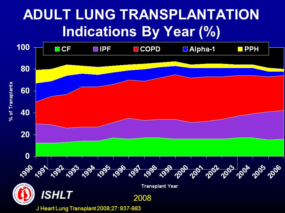 ADULT LUNG TRANSPLANTATION Indications By Year (%) ISHLT 2008 J Heart Lung Transplant 2008;27: 937-983