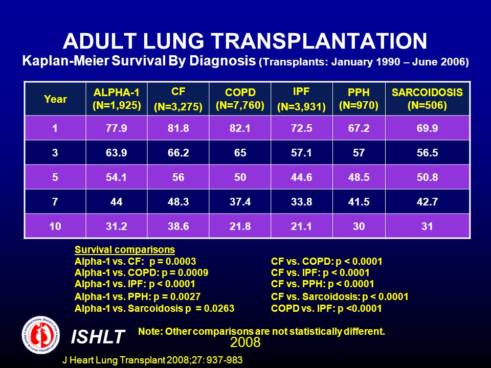 ADULT LUNG TRANSPLANTATION Kaplan-Meier Survival By Diagnosis (Transplants: January 1990 – June 2006) Year ALPHA-1 (N=1,925) CF (N=3,275) COPD (N=7,760) IPF (N=3,931) PPH (N=970) SARCOIDOSIS (N=506) 177.981.882.172.567.269.9 363.966.26557.15756.5 554.1565044.648.550.8 74448.337.433.841.542.7 1031.238.621.821.13031 Survival comparisons Alpha-1 vs.