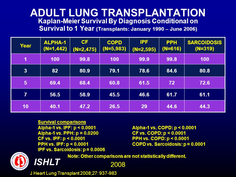 ADULT LUNG TRANSPLANTATION Kaplan-Meier Survival By Diagnosis Conditional on Survival to 1 Year (Transplants: January 1990 – June 2006) Year ALPHA-1 (N=1,442) CF (N=2,475) COPD (N=5,983) IPF (N=2,595) PPH (N=616) SARCOIDOSIS (N=319) 110099.810099.999.8100 38280.979.178.684.680.8 569.468.460.861.57272.6 756.558.945.546.661.761.1 1040.147.226.52944.644.3 Survival comparisons Alpha-1 vs.
