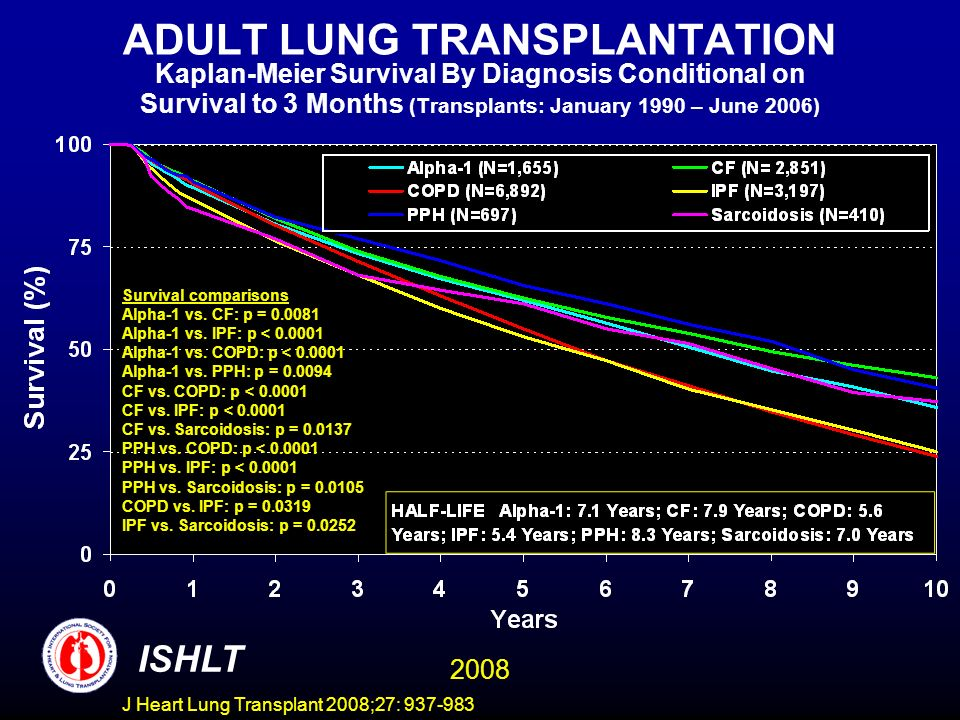 ADULT LUNG TRANSPLANTATION Kaplan-Meier Survival By Diagnosis Conditional on Survival to 3 Months (Transplants: January 1990 – June 2006) ISHLT 2008 Survival comparisons Alpha-1 vs.