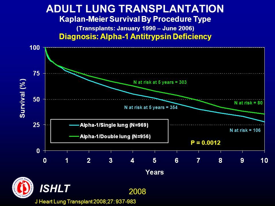 ADULT LUNG TRANSPLANTATION Kaplan-Meier Survival By Procedure Type (Transplants: January 1990 – June 2006) Diagnosis: Alpha-1 Antitrypsin Deficiency P = 0.0012 ISHLT 2008 N at risk = 80 N at risk = 106 N at risk at 5 years = 354 N at risk at 5 years = 303 J Heart Lung Transplant 2008;27: 937-983