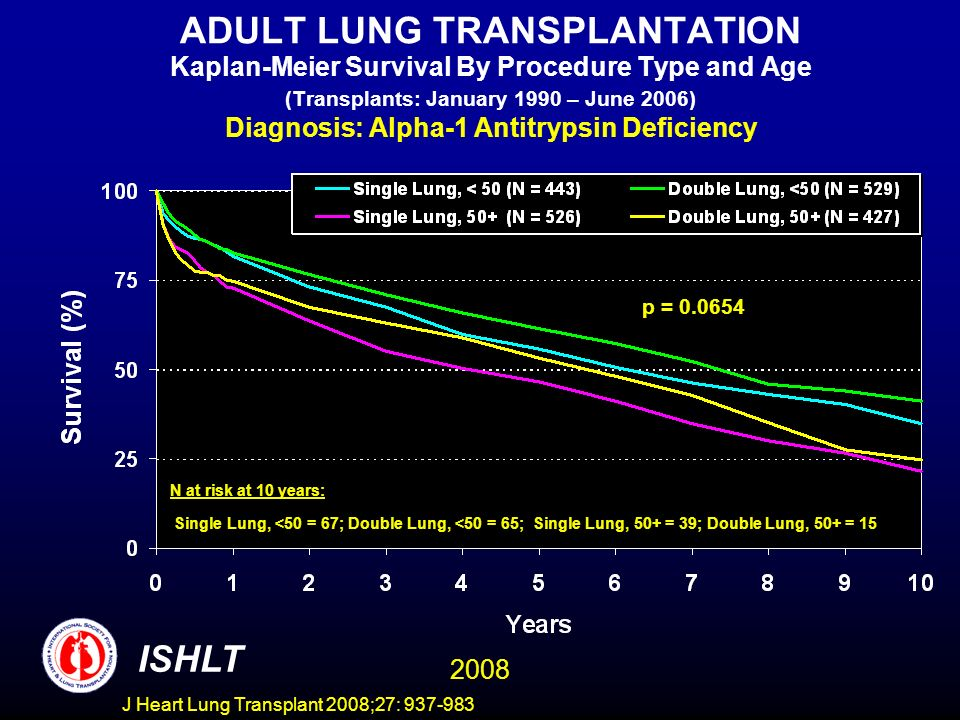 ADULT LUNG TRANSPLANTATION Kaplan-Meier Survival By Procedure Type and Age (Transplants: January 1990 – June 2006) Diagnosis: Alpha-1 Antitrypsin Deficiency ISHLT 2008 N at risk at 10 years: Single Lung, <50 = 67; Double Lung, <50 = 65; Single Lung, 50+ = 39; Double Lung, 50+ = 15 p = 0.0654 J Heart Lung Transplant 2008;27: 937-983