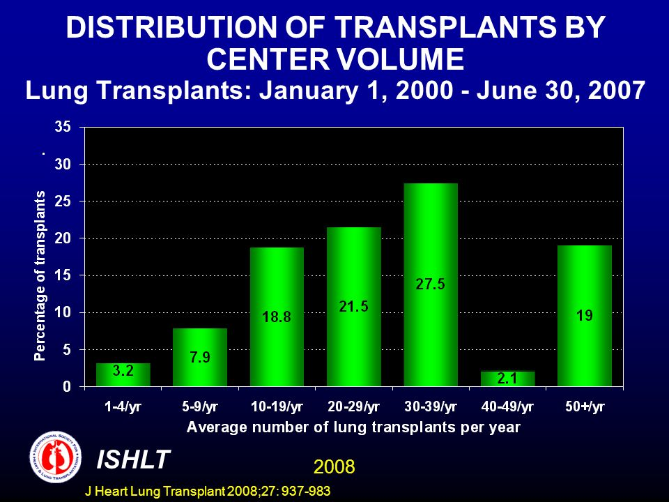 DISTRIBUTION OF TRANSPLANTS BY CENTER VOLUME Lung Transplants: January 1, 2000 - June 30, 2007 ISHLT 2008 J Heart Lung Transplant 2008;27: 937-983