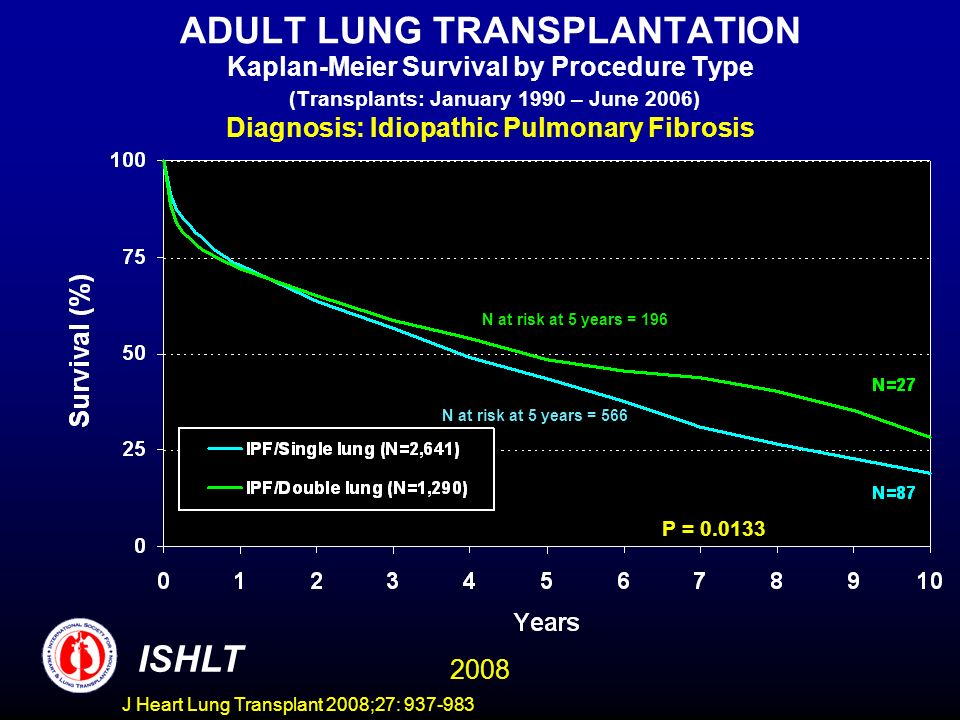 ADULT LUNG TRANSPLANTATION Kaplan-Meier Survival by Procedure Type (Transplants: January 1990 – June 2006) Diagnosis: Idiopathic Pulmonary Fibrosis P = 0.0133 ISHLT 2008 N at risk at 5 years = 196 N at risk at 5 years = 566 J Heart Lung Transplant 2008;27: 937-983