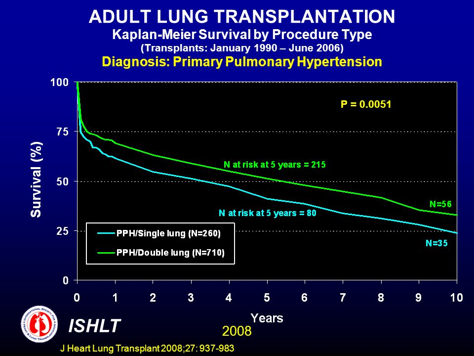 ADULT LUNG TRANSPLANTATION Kaplan-Meier Survival by Procedure Type (Transplants: January 1990 – June 2006) Diagnosis: Primary Pulmonary Hypertension P = 0.0051 ISHLT 2008 J Heart Lung Transplant 2008;27: 937-983