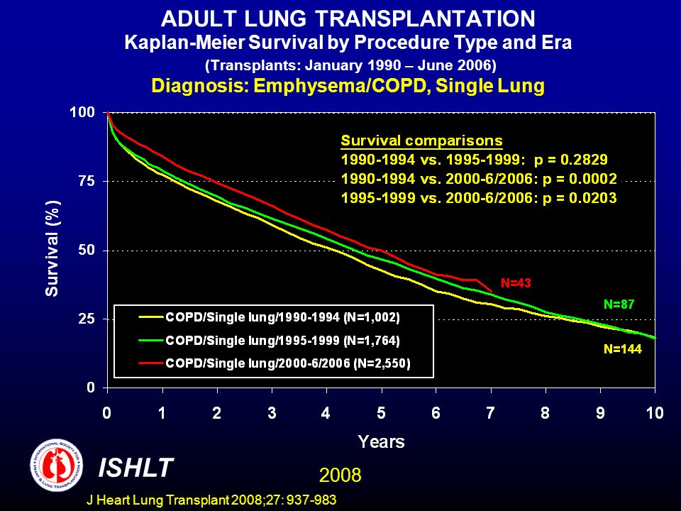 ADULT LUNG TRANSPLANTATION Kaplan-Meier Survival by Procedure Type and Era (Transplants: January 1990 – June 2006) Diagnosis: Emphysema/COPD, Single Lung ISHLT 2008 J Heart Lung Transplant 2008;27: 937-983